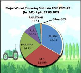 govt-procures-40-mt-of-wheat-from-4-23-million-farmers-during-ongoing-rabi-marketing-season-2021-22-english.jpeg