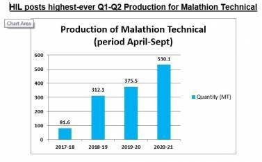 hil-produces-530-10-mt-of-malathion-technical-in-h1-of-fy-20-21-output-increase-by-over-40-english.jpeg