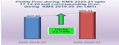 kharif-marketing-season-2020-21-paddy-procurement-shows-increase-of-23-70-over-last-year-marathi.jpeg