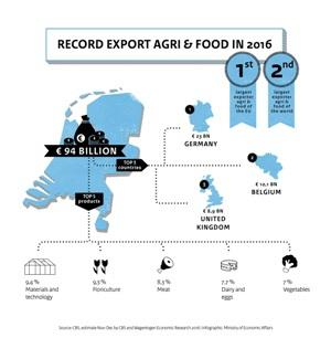 netherlands-agriculture-food-exports-in-2016-touches-euro-94-bn-english.jpeg