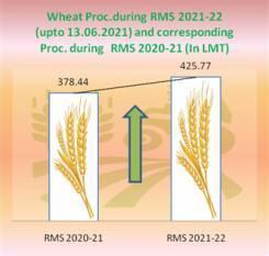 over-42-5-mt-wheat-procured-from-4-75-million-farmers-during-current-rabi-marketing-season-english.jpeg