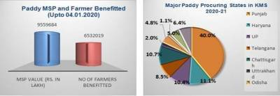 paddy-procurement-touches-506-lakh-tonnes-during-2020-21-kharif-marketing-season-english.jpeg