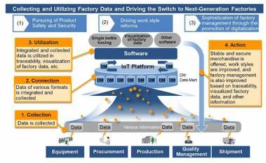 suntory-beverage-and-food-hitachi-create-iot-platform-for-precision-traceability-and-digital-transformation-of-factory-management-english.jpeg